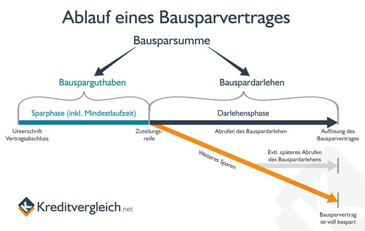 Infografik zum Ablauf und den Phasen eines Bausparvertrages