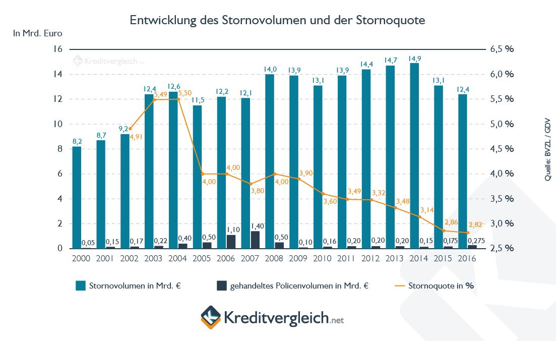 Ein Säulendiagramm zeigt die Entwicklung des Stornovolumens und der Stornoquote von Lebensversicherungen von 2000 bis 2016