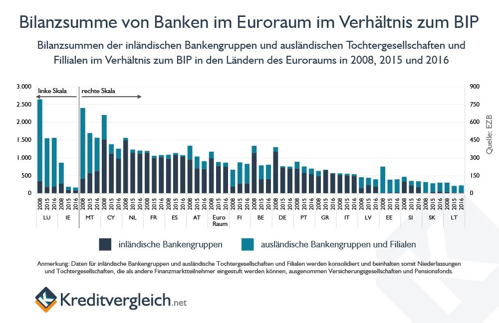 Säulendiagramm zur Bilanzsumme von Banken im Euroraum im Verhältnis zum BIP