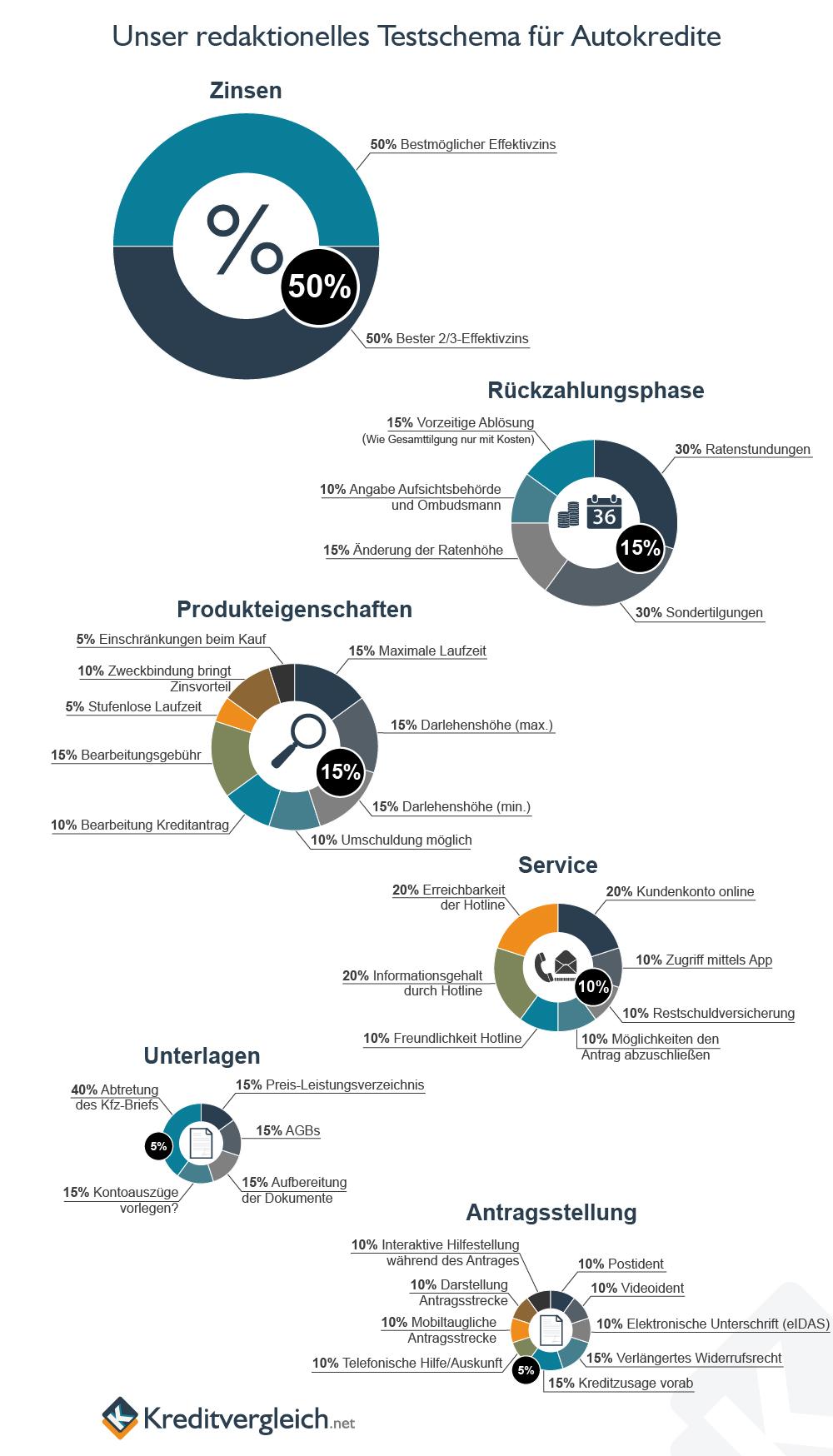Eine Infografik mit Kuchendiagrammen über unser redaktionelles Testschema für Autokredite