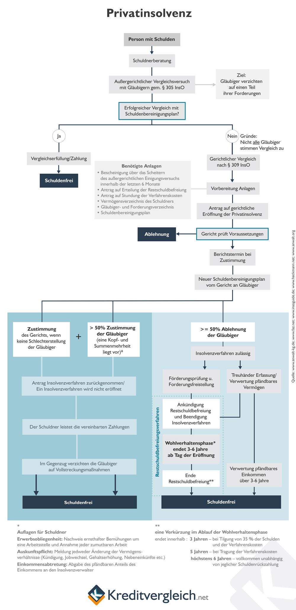 Ablauf Privatinsolvenz