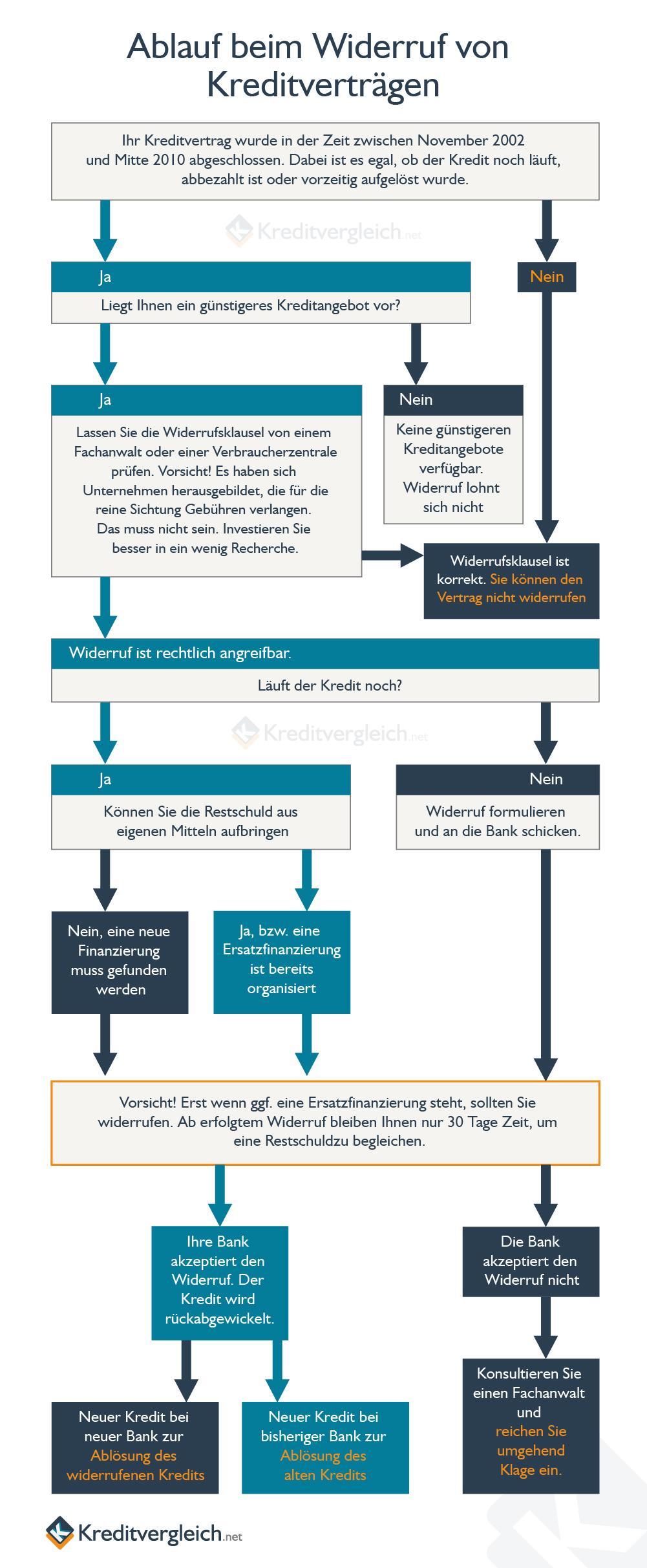 Schematische Darstellung der Einzelschritte beim Widerruf von Baufinanzierungen
