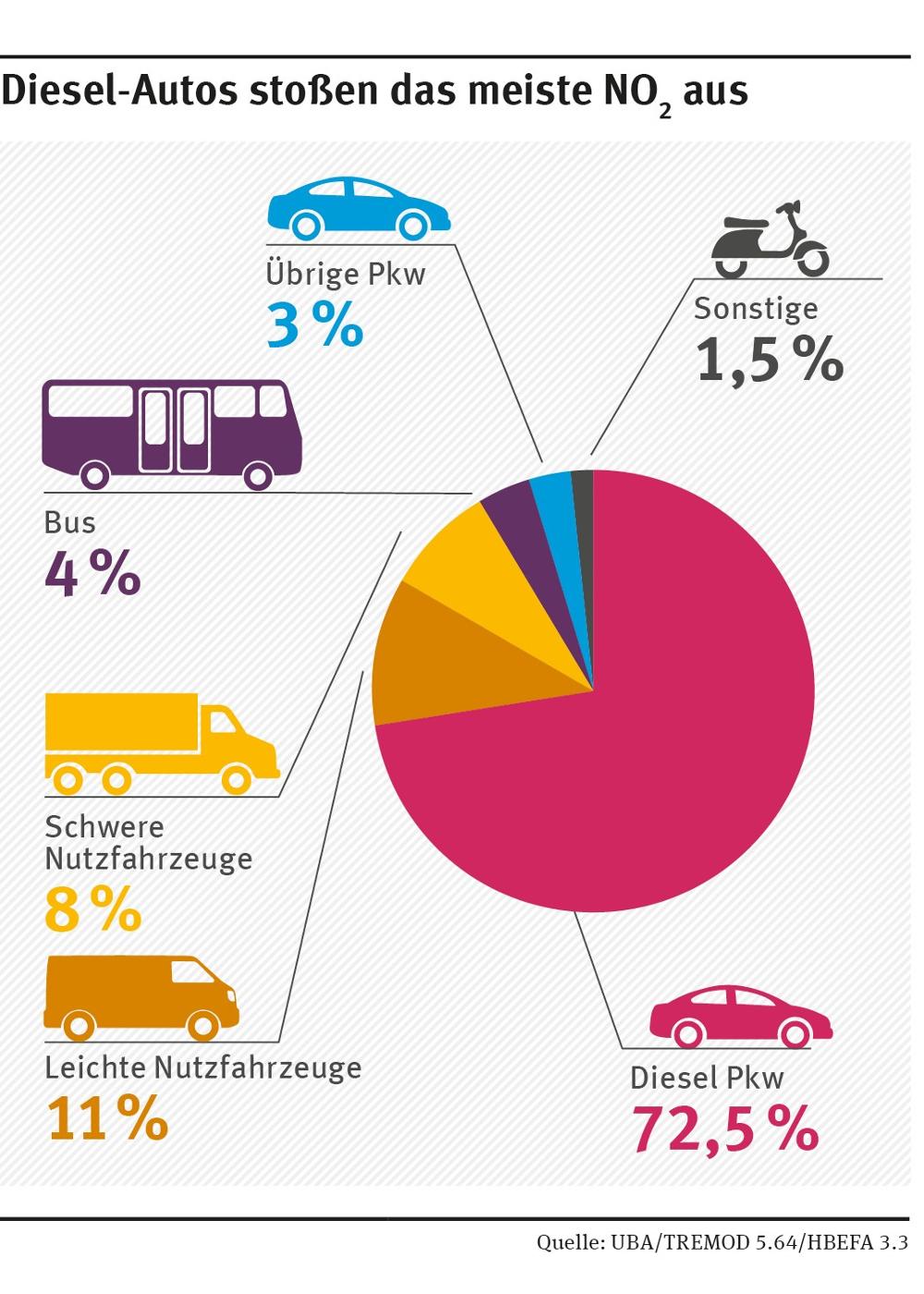 Ein buntes Kuchendiagramm zu den Anteilen der Verursacher von Stickstoff Emissionen