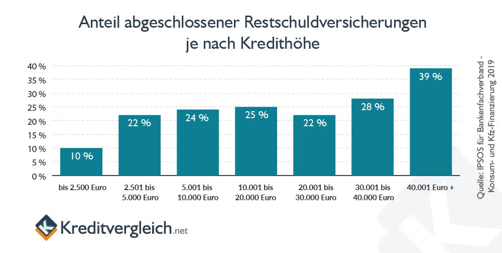Anteil abgeschlossener Restschuldversicherungen nach Kredithöhe
