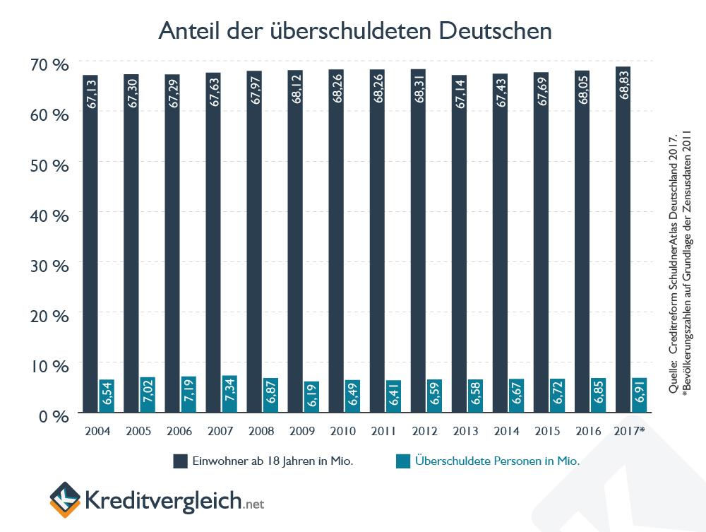 Säulendiagramm zeigt Anteil überschuldeter Personen in Deutschland bis 2017