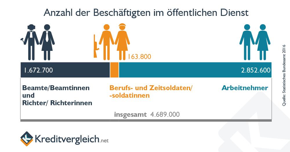 Anzahl der Beamten in Deutschland 2016, unterteilt nach Art des Dienst- oder Arbeitgeberverhältnisses