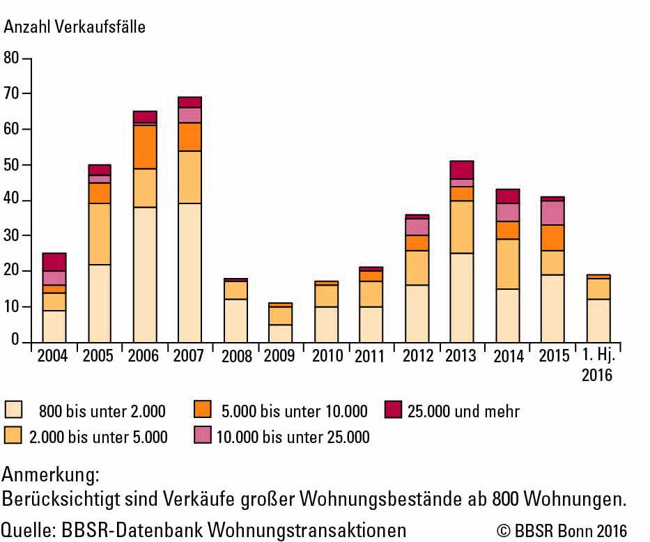 Balkendiagramm zur Anzahl der verkauften Wohnungsbestände