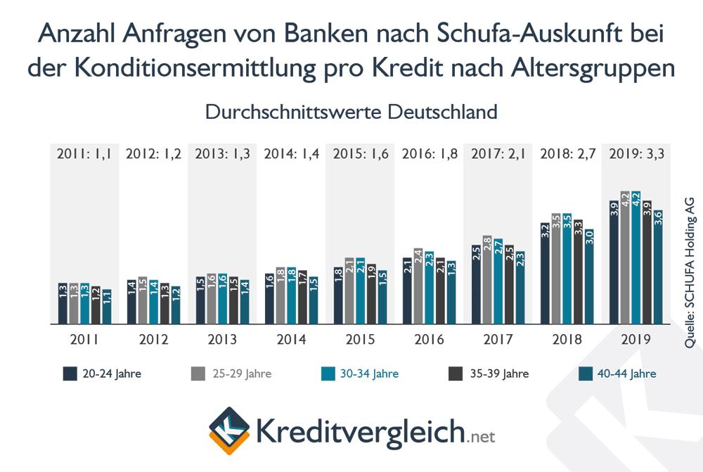 Studie der Schufa zum Kreditverhalten der Deutschen