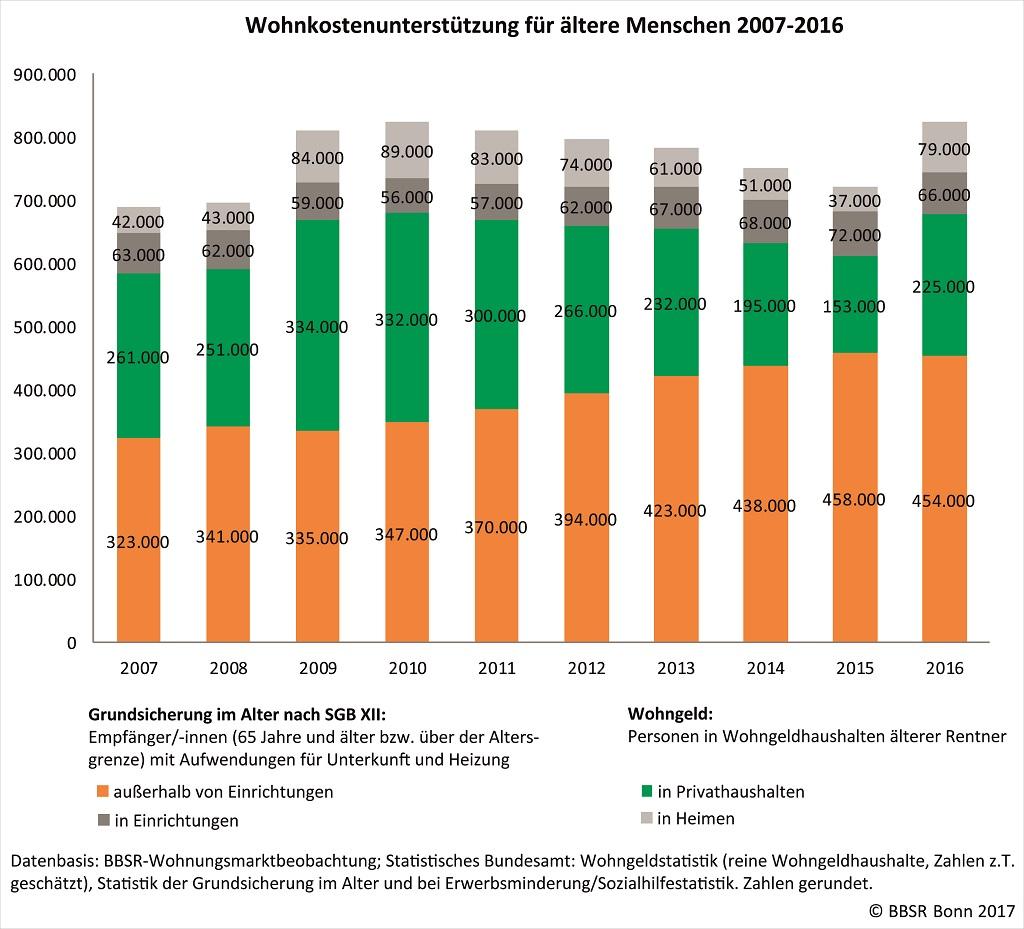Säulendiagramm zur historischen Entwicklung der Rentner je nach Lebensumstände seit 2007