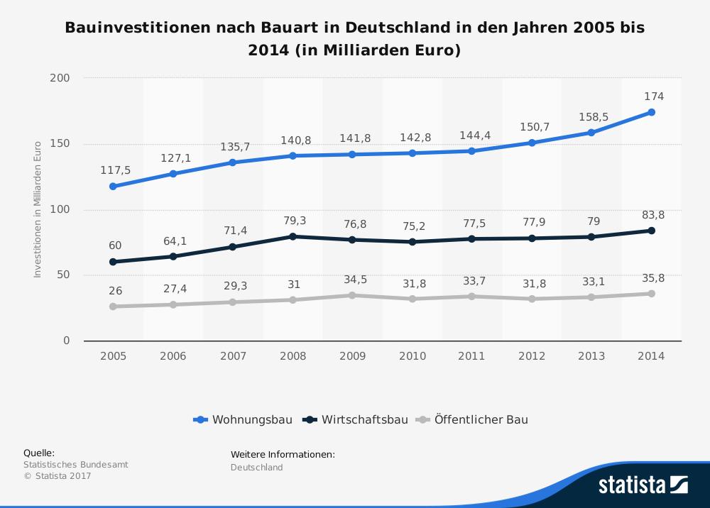 Drei Liniencharts zur Entwicklung der Bauinvestitionen in Deutschland zwischen 2005 und 2014
