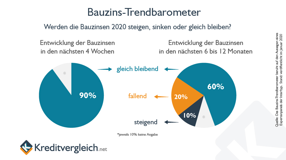 Bauzins-Trendbarometer mit Angaben der Interhyp