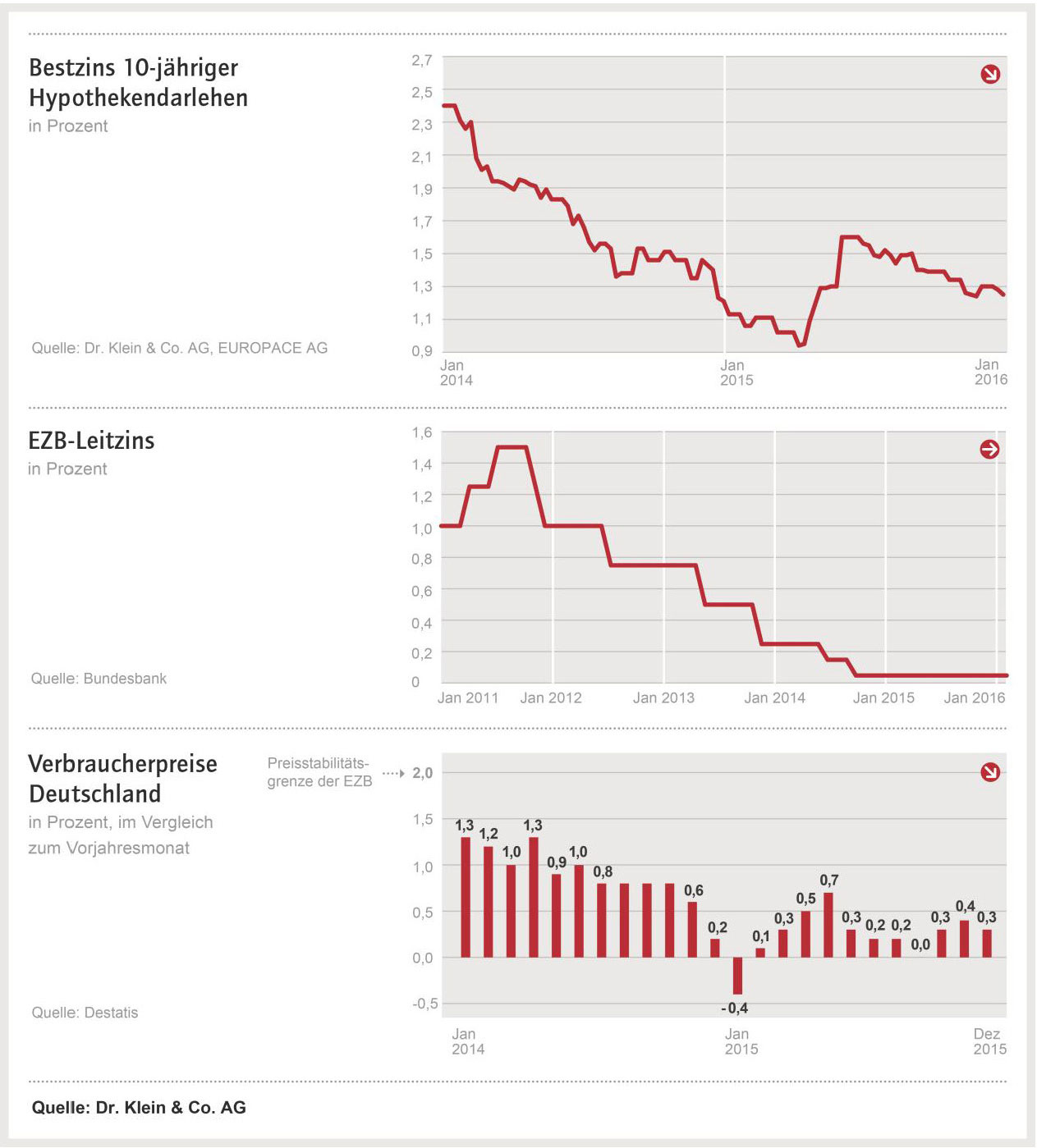 Drei Charts zu den Themen Bauzinsen, Leitzins und Verpraucherpreise