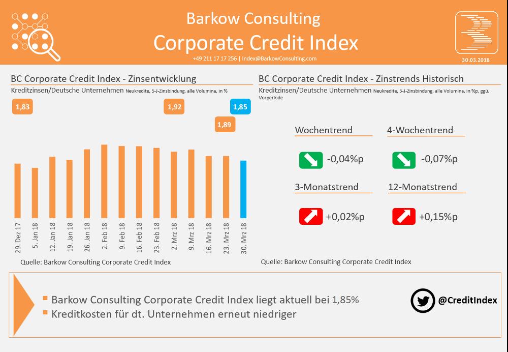 Die Entwicklung des Kreditkostenindex für Unternehmen von Barkow Consulting