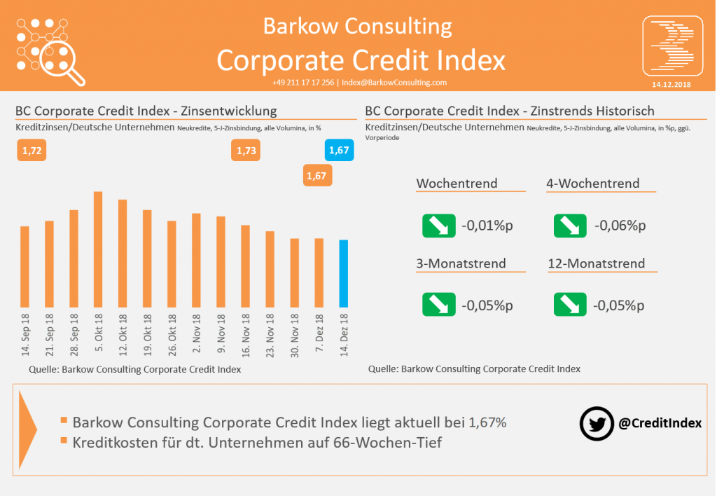 Barkow Consulting Corporate Credit Index im Dezember 2018