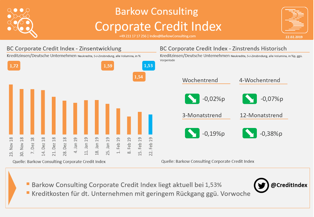 Barkow Consulting Corporate Credit Index im Februar 2019