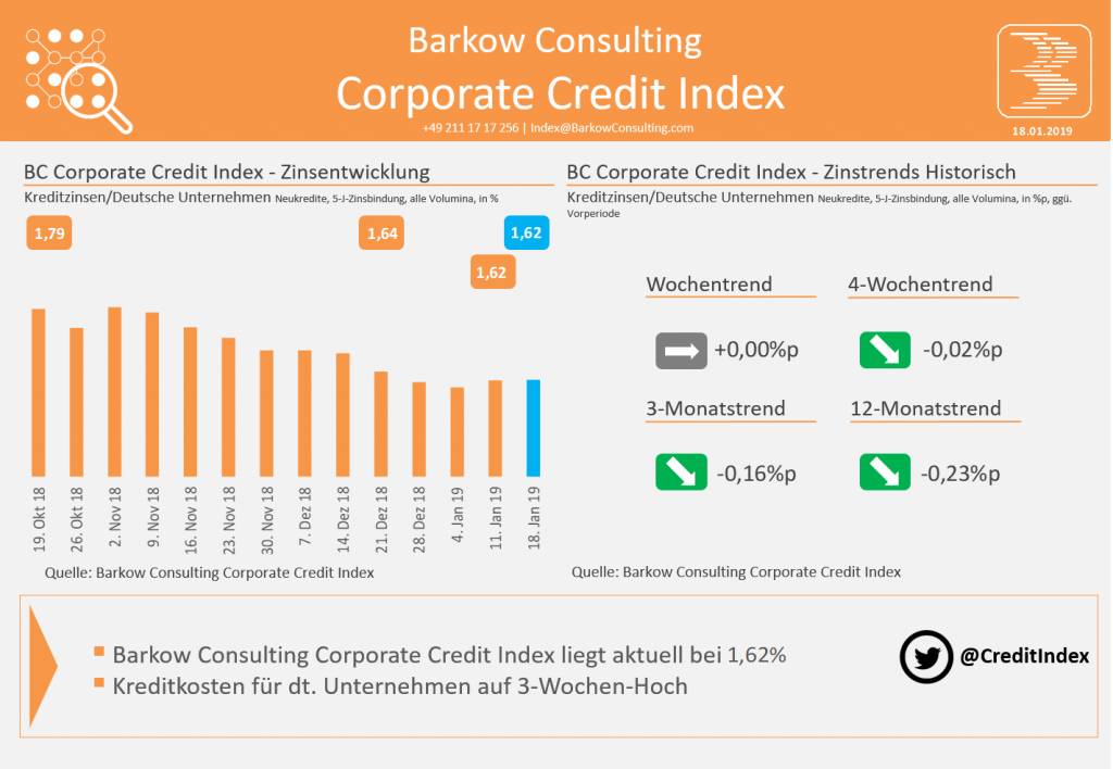 Barkow Consulting Corporate Credit Index im Januar 2019