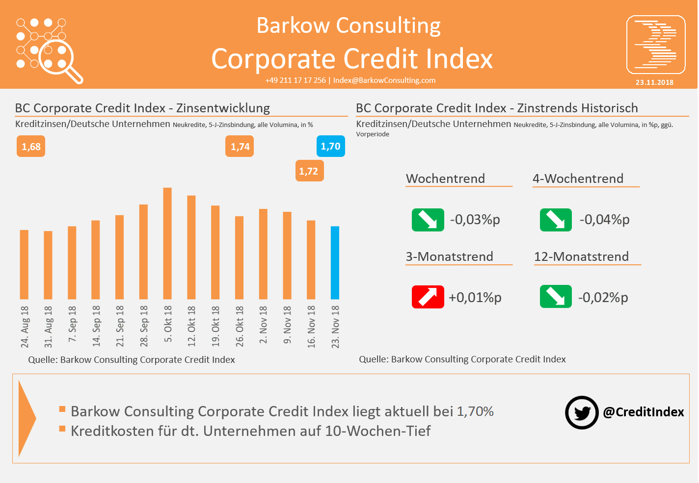Barkow Consulting Corporate Credit Index im November 2018