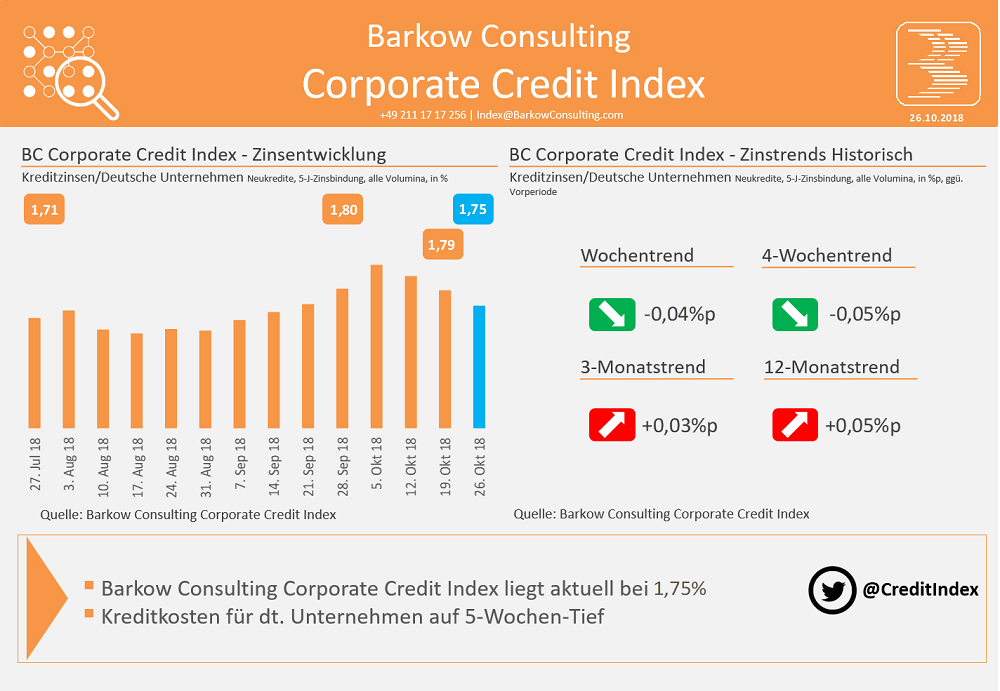 Barkow Consulting Corporate Credit Index im Oktober 2018