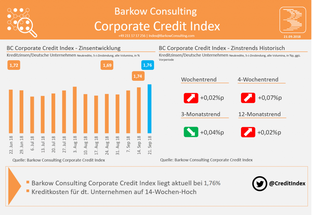 Barkow Consulting Corporate Credit Index im September 2018