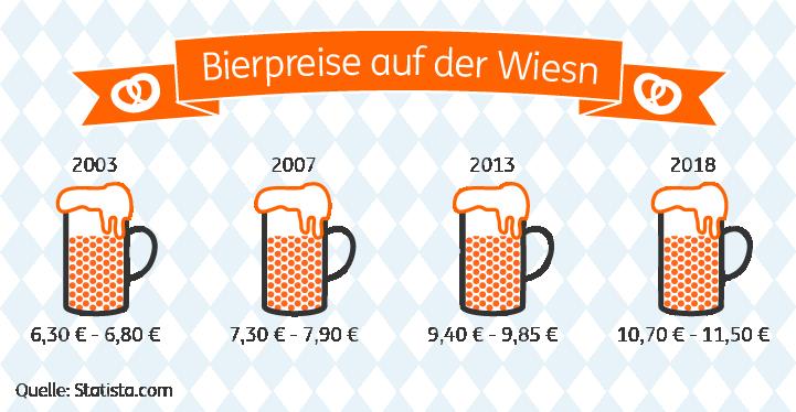 Bierpreise auf dem Oktoberfest 2018
