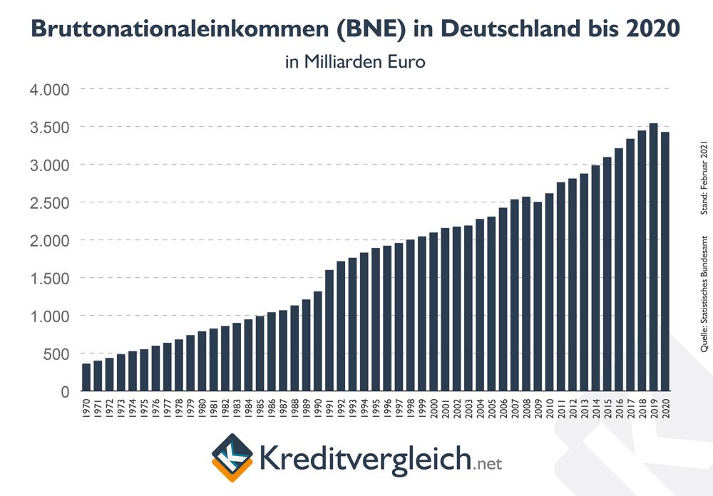 Entwicklung des Bruttonationaleinkommens in Deutschland