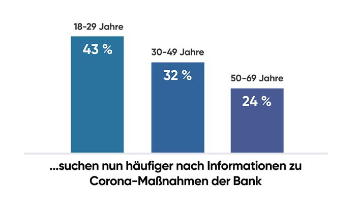 Seit der Coronakrise wird häufiger nach Maßnahmen der Banken im Internet gesucht