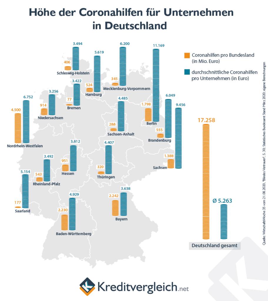 Höhe der Coronahilfen für Unternehmen in Deutschland