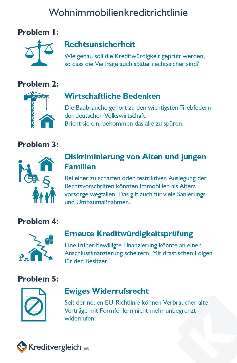 Kurzbeschreibung der wichtigsten Probleme beid er Wohnimmobilienkreditrichtlinie in einer Infografik