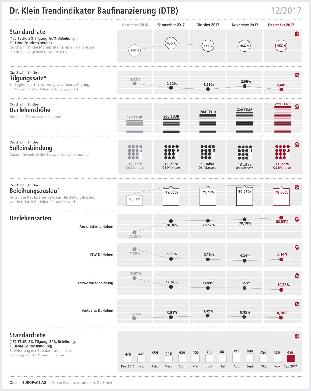 Diverse statistische Auswertungen zur Entwicklung der Baufinanzierungen