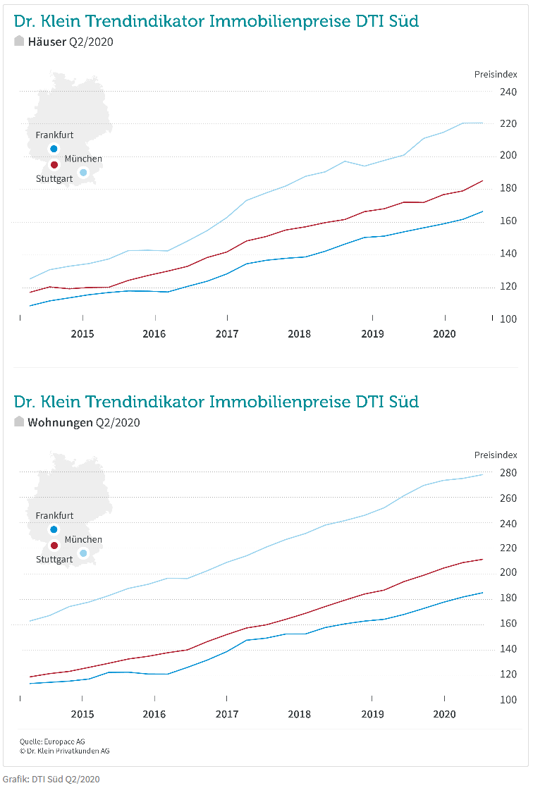 Dr. Klein Trendindikator Immobilienpreise DTI Süd