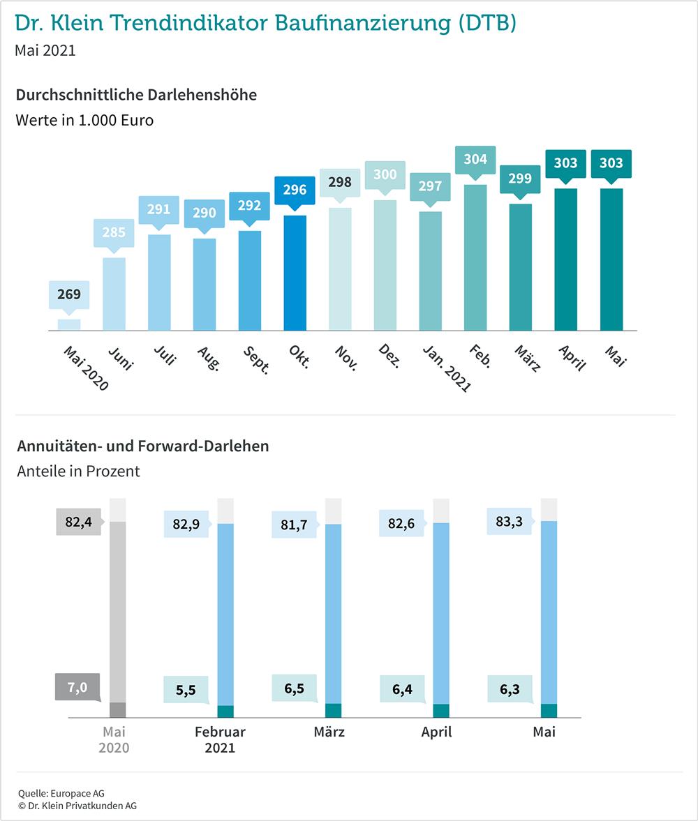Dr. Klein Trendindikator Baufinanzierung (DTB)