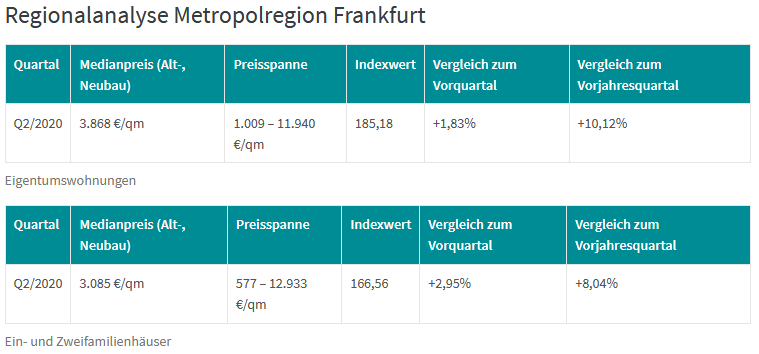 Dr. Klein DTI Regionalanalyse Metropolregion Frankfurt am Main