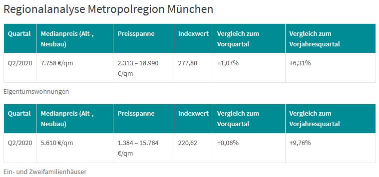 Dr. Klein DTI Regionalanalyse Metropolregion München