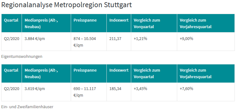 Dr. Klein DTI Regionalanalyse Metropolregion Stuttgart