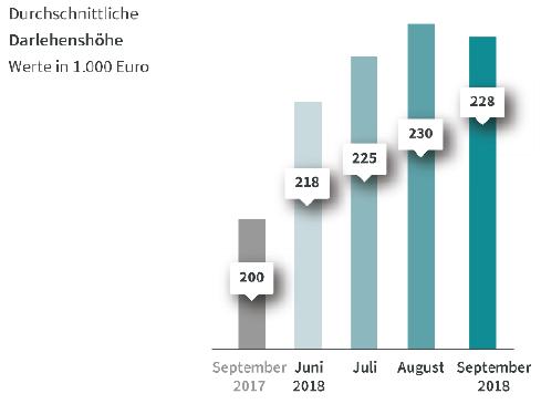 Durchschnittliche Darlehenshöhe bei Baufinanzierungen im September 2018
