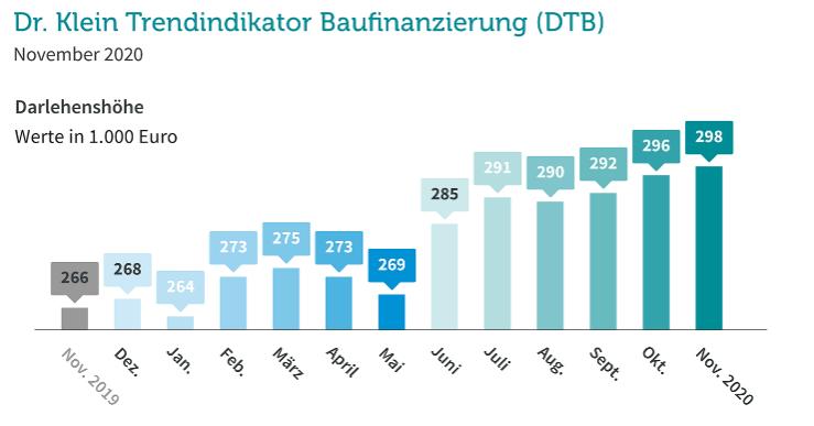 Durchschnittliche Darlehenshöhe bis November 2020 gemäß Dr. Klein Trendindikator Baufinanzierung (DTB)