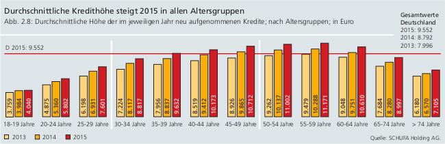 Balkendiagramme zur durchschnittlichen Kredithöhe nach Altersgruppen