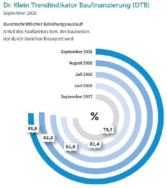 Durchschnittlicher Beleihungsauslauf bei Baufinanzierungen im September 2018