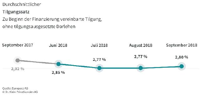 Durchschnittlicher Tilgungssatz bei Baufinanzierungen im September 2018
