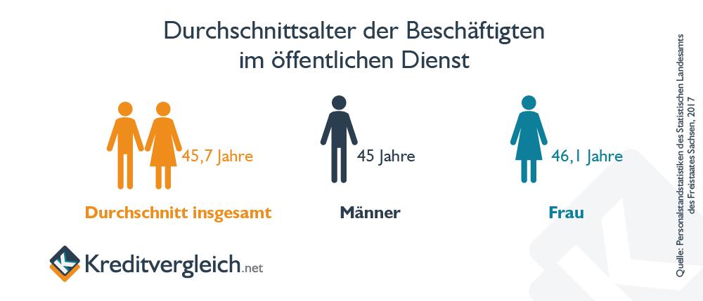 Durchschnittliches Alter der Beschäftigten im öffentlichen Dienst in Deutschland 2016, unterteilt nach Geschlecht.