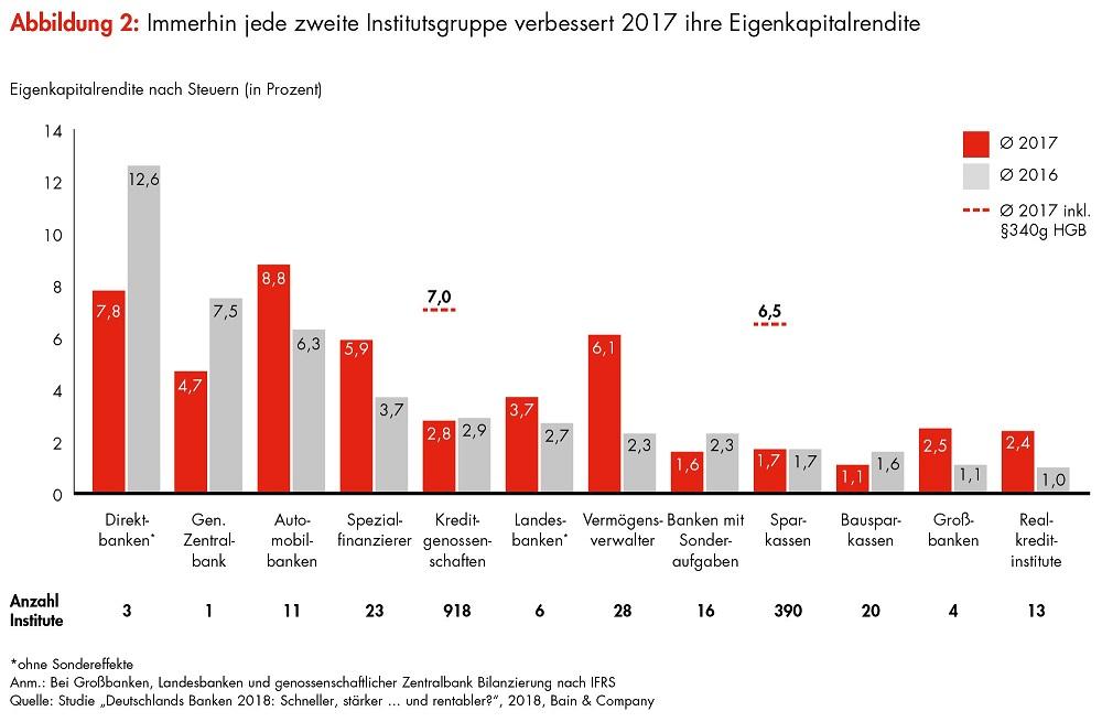 """Die Eigenkapitalrendite der Banken laut Studie """"Deutschlands Banken 2018"""" von Bain & Company"""