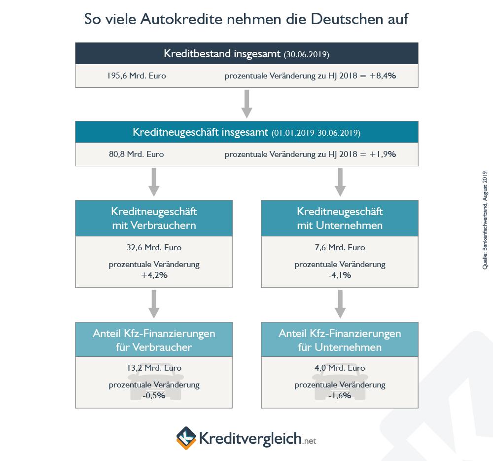 Entwicklung der Autokredite in Deutschland