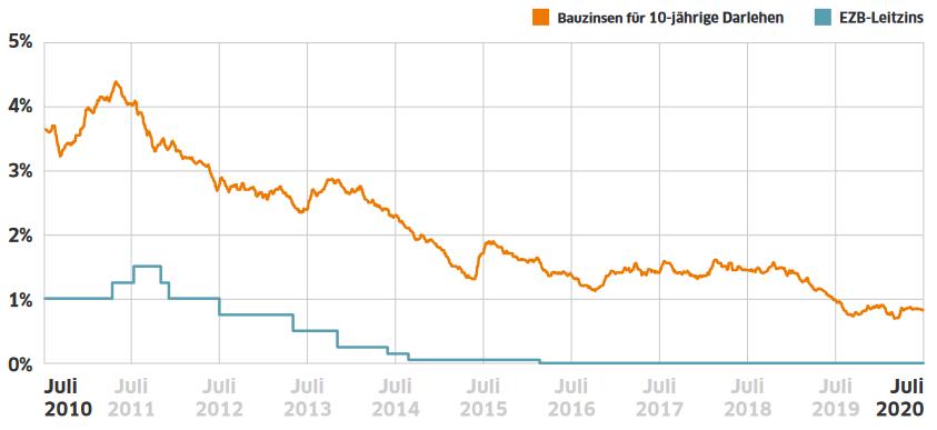 Entwicklung der Bauzinsen und des EZB-Leitzinses