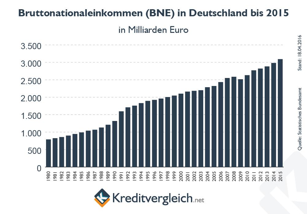 Entwicklung des Bruttonationaleinkommens