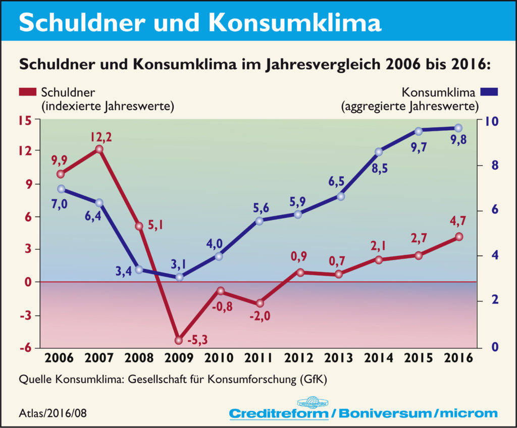 Liniencharts zur Entwicklung der Schuldner und des Konsumklimaindex