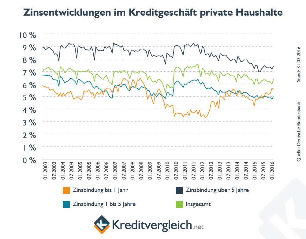 Linienchart zur Entwicklung der Zinsen im Kreditgeschäft mit privaten Haushalten