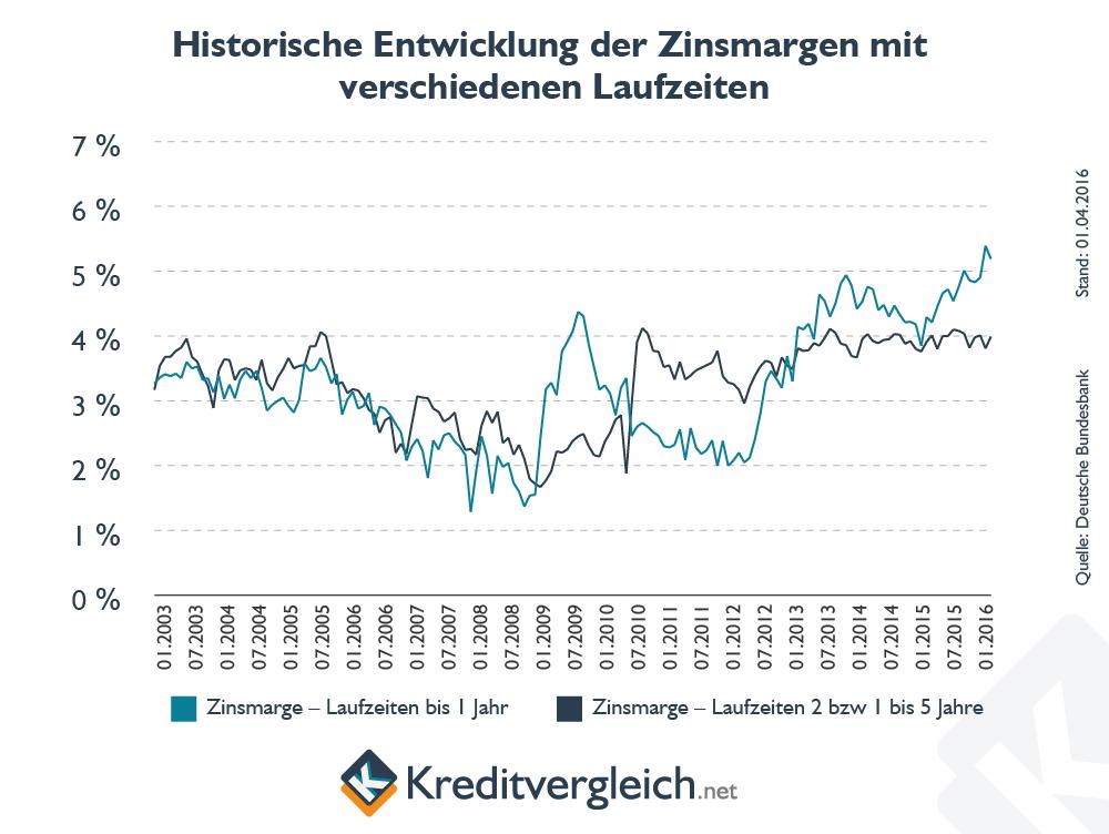 Linienchart zur Entwicklung der Zinsmargen mit verschiedenen Laufzeiten