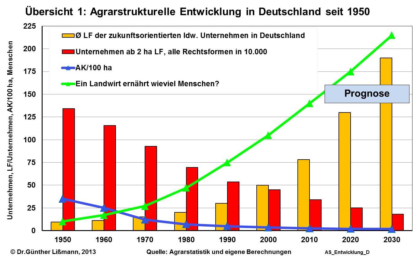 Balken und Linienchart zur Entwicklung des Agrarmarktes in Deutschland