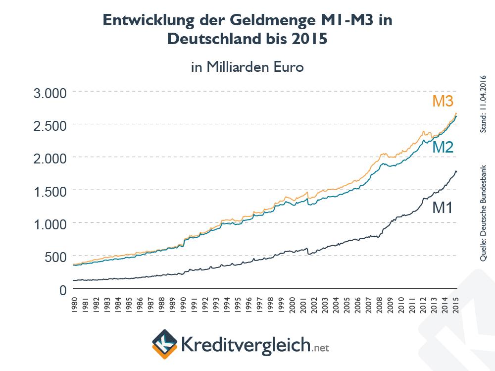 Geldmengenentwicklung in Deutschland bis 2015
