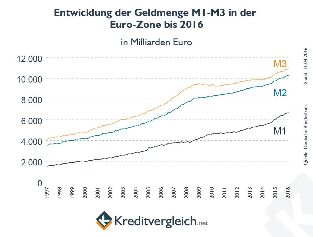 Entwicklung der Geldmengen in der EU-Zone